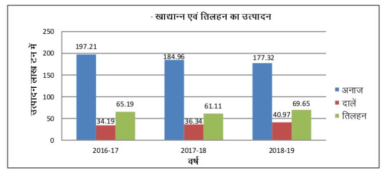 राजस्थान कृषि उत्पादन (1)