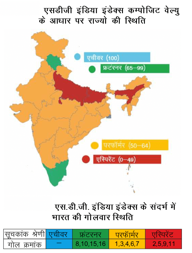 भारत और सतत विकास लक्ष्य