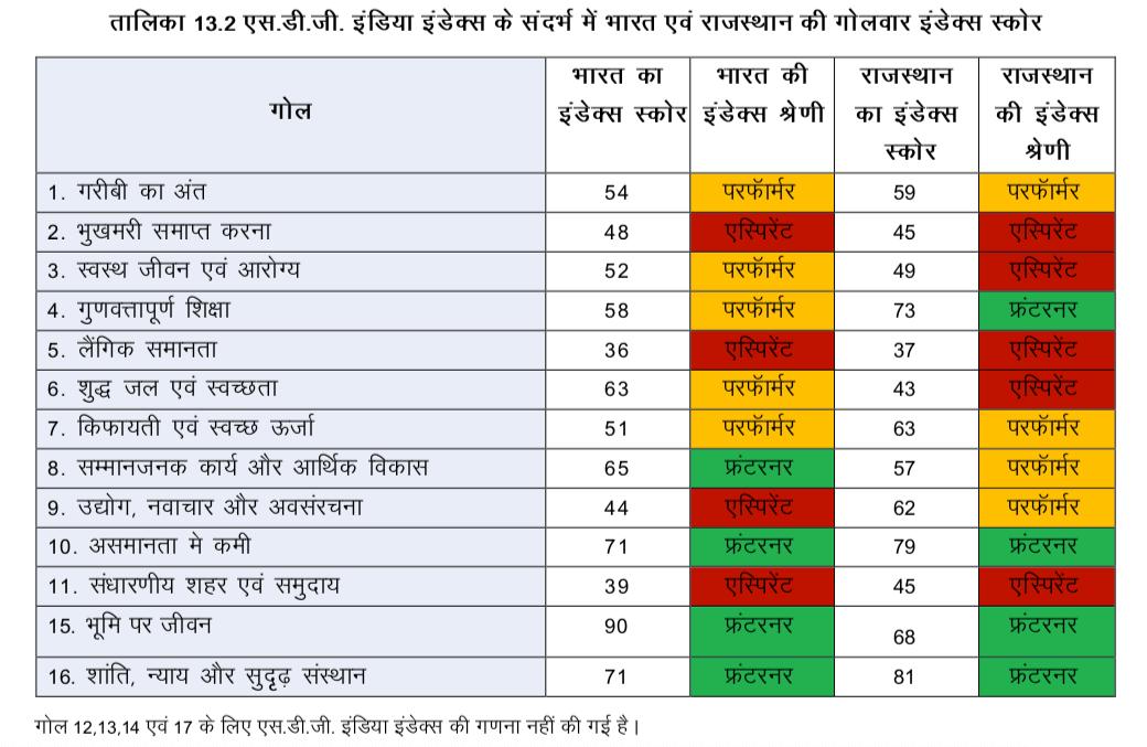 राजस्थान और सतत विकास लक्ष्य