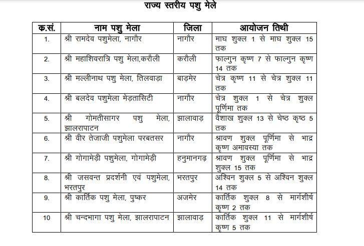 राजस्थान में आयोजित होने वाले पशुमेले
